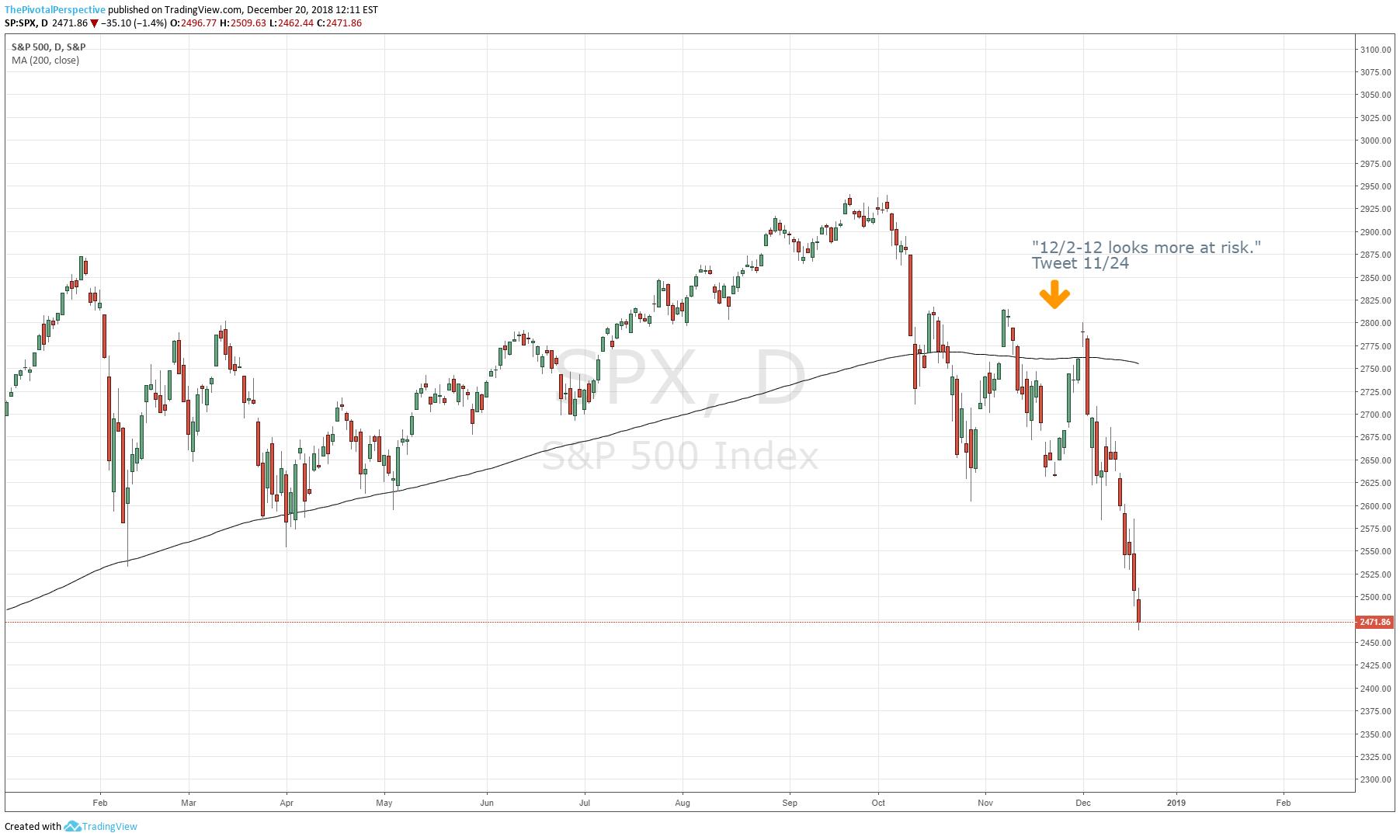 5 Dec risk.png