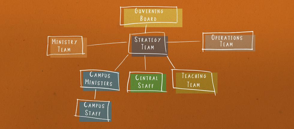 LeadershipStructure_Blog.jpg
