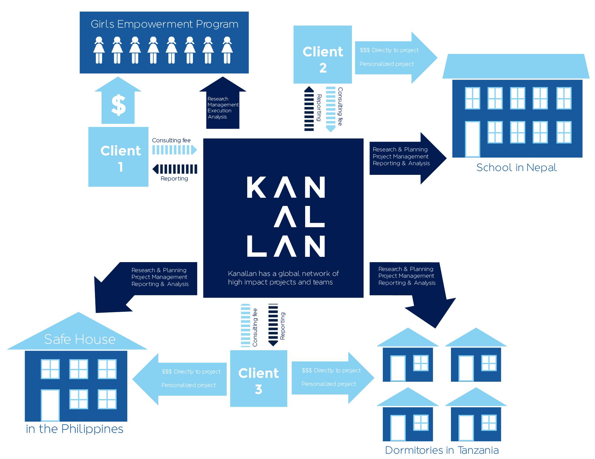 Kanallan clients-05.jpg