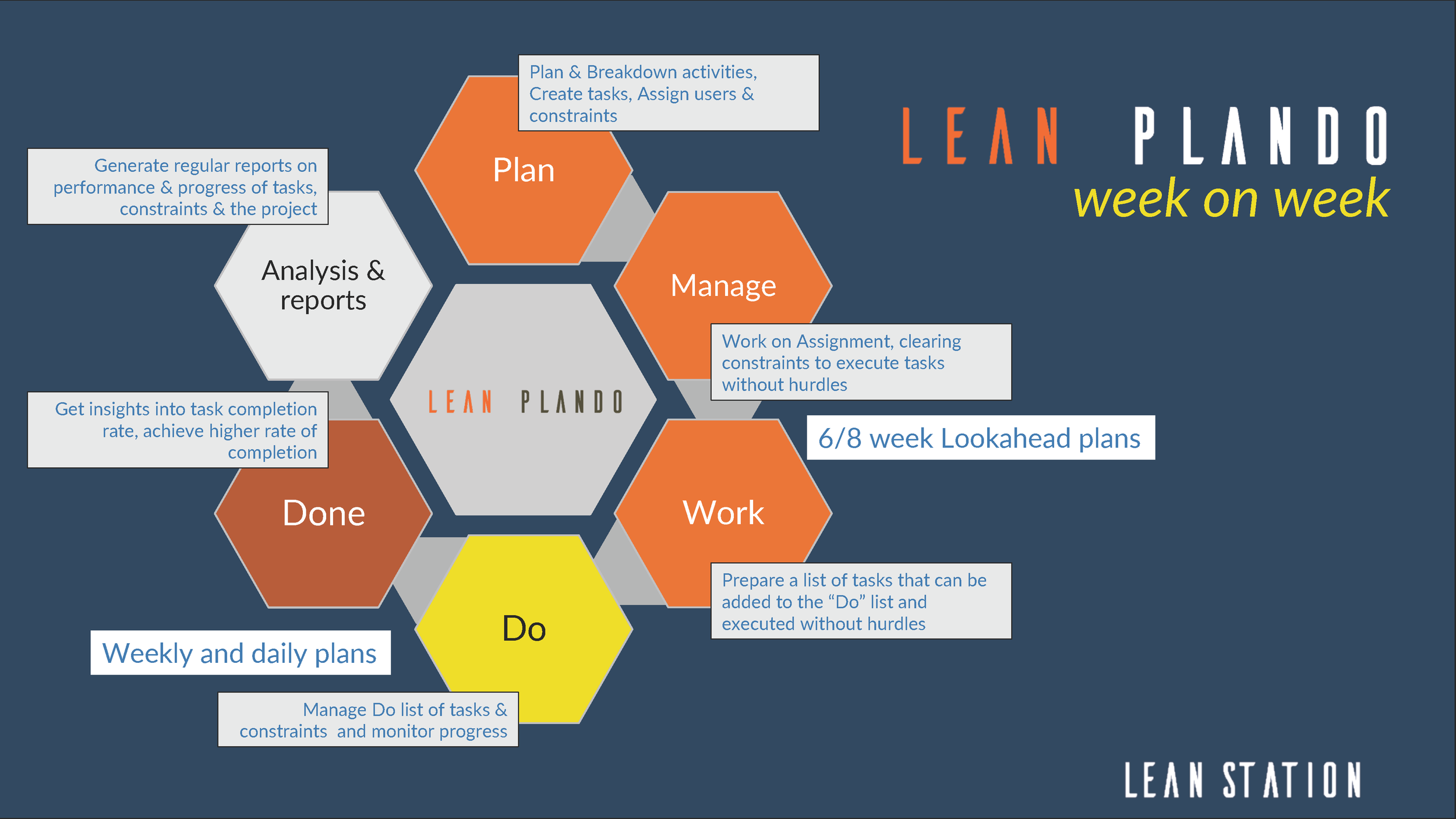 Lean PlanDo a planning and control framework for construction productivity.