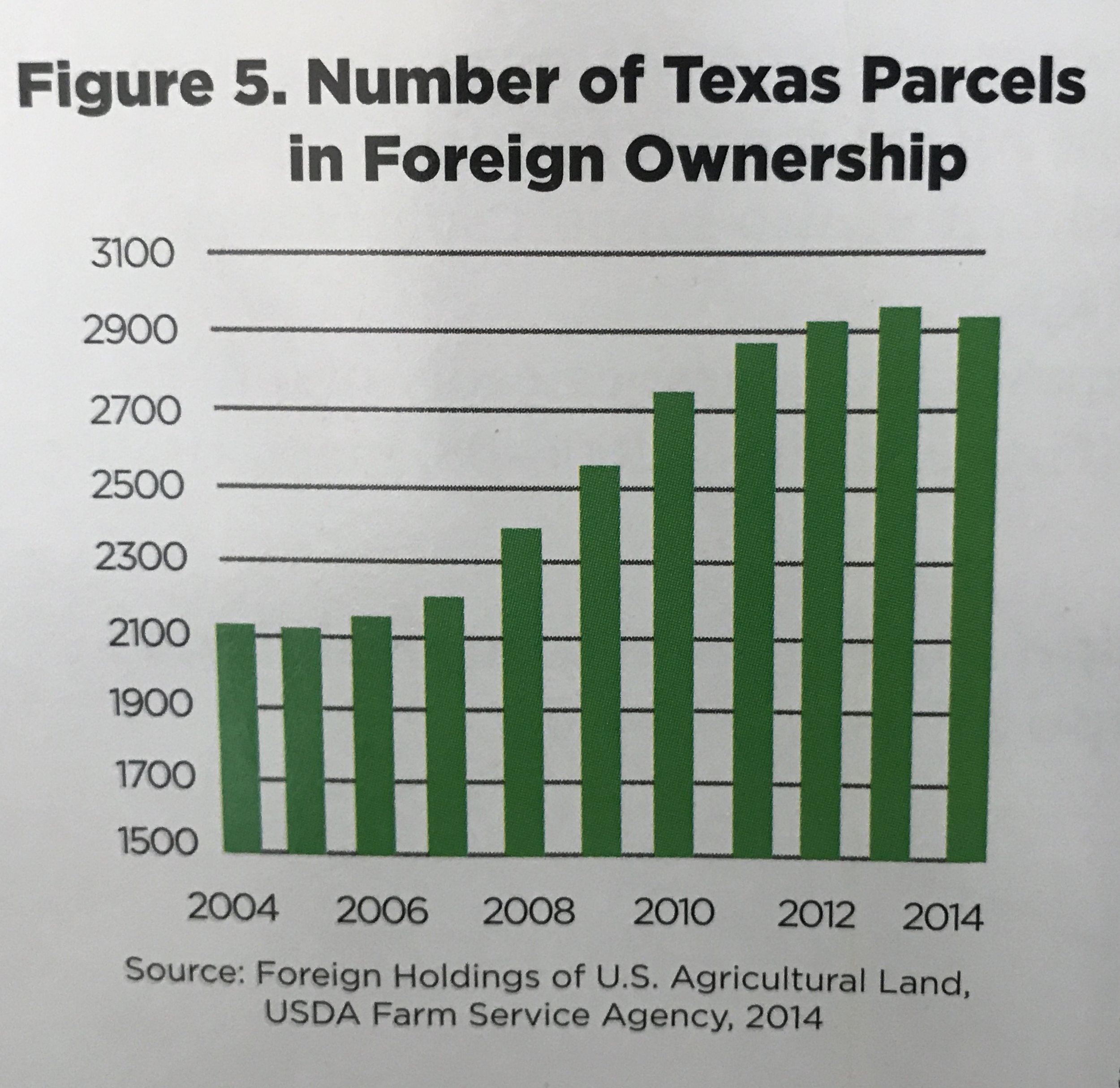 Cause for alarm?? - Read this article from A&M's Tierra Grande Jan. 2018 publication.  Interesting read but most rural Realtors already knew this fact - foreign investors are buying up our Texas land.  Some holding and some developing but one thing is for sure - they is no slowing down on foreign investors buying land in Texas!Read article here...