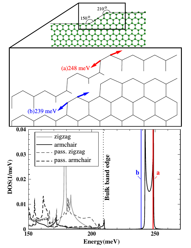Localized edge vibrations and edge reconstruction y joule heating in graphene nanostructures