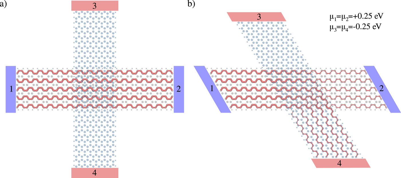 A tunable electronic beam splitter realized with crossed graphene nanoribbons