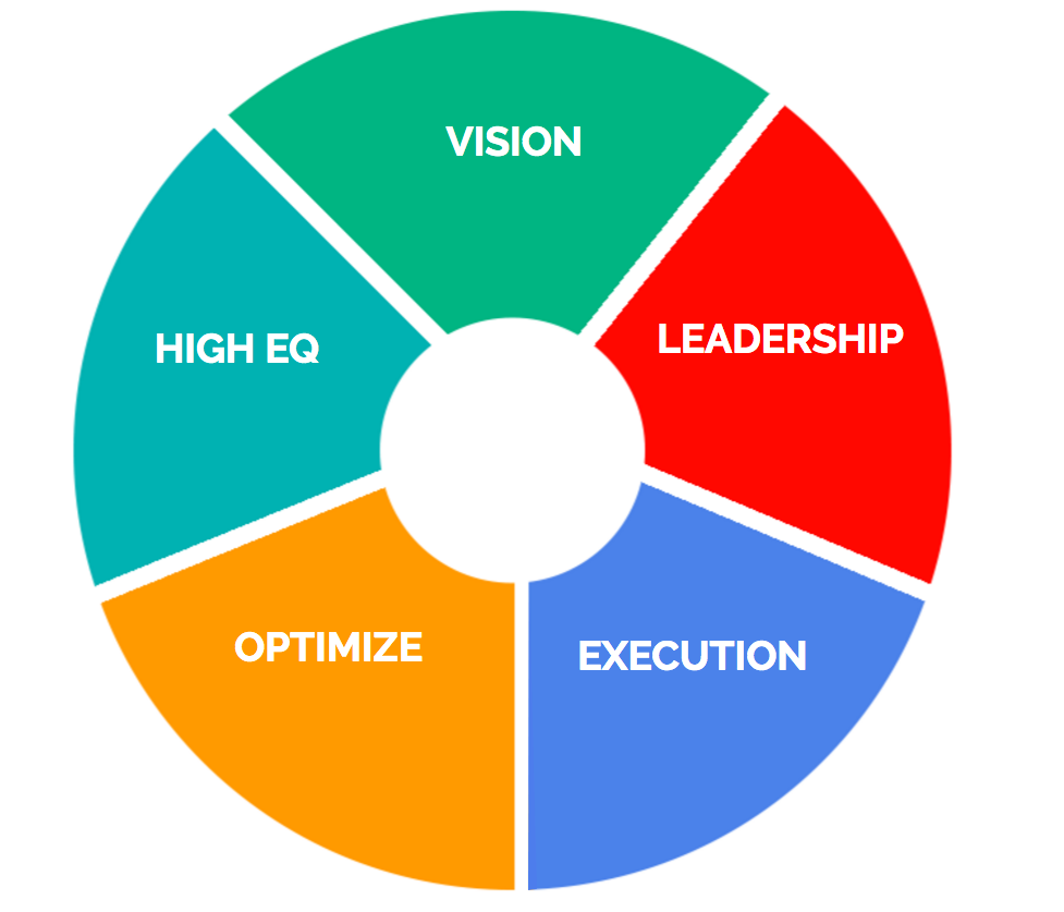 Create your leadership wheel.