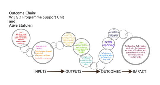 This is a screenshot of an animated 'outcome chain' created for a presentation in Manchester in September 2015. (1/1)