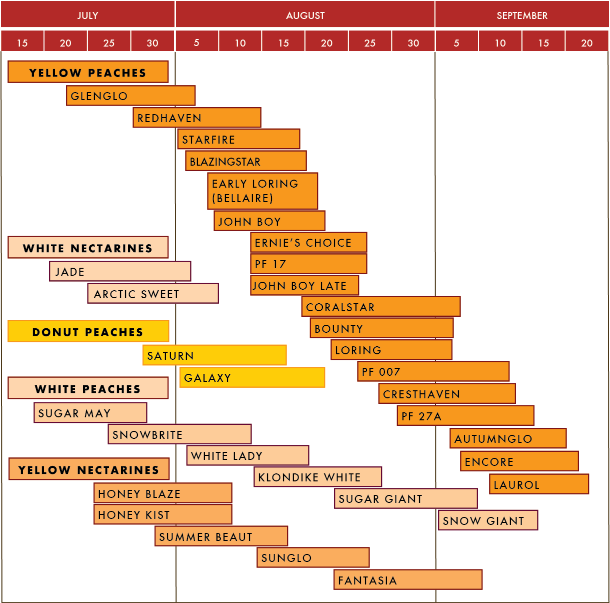 bear mountain orchards peach harvest availability chart.png