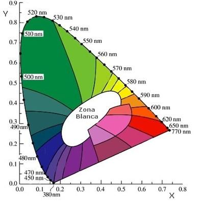 Fig. 1.2 Diagrama de cromaticidad