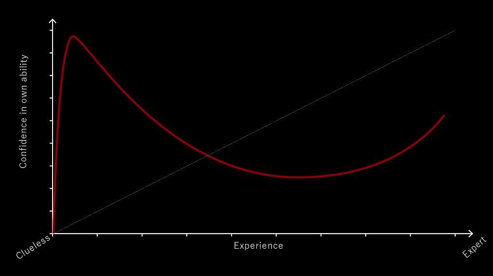 Dunning-Kruger_Effect.jpg