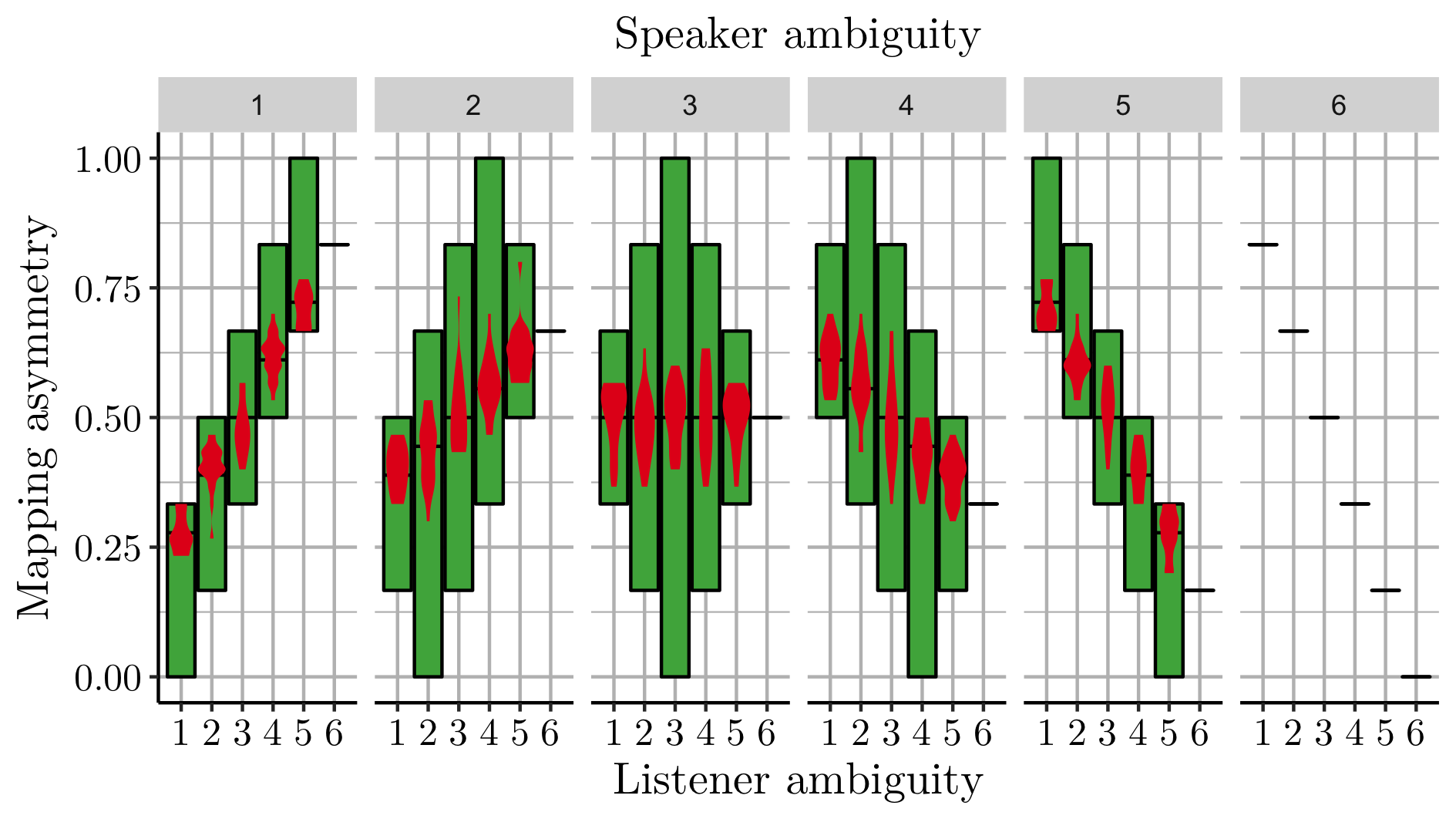 The green bars display the minimum, maximum and mean (central black bars) asymmetry. The minimum and maximum are theoretical upper and lower limits, no trials can exist outside the green bars. The mean is based on the randomized generation procedure described above. The red violin plots are again the randomly generated trials.