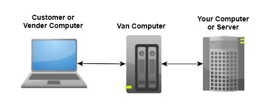 Typical EDI Transaction with a Value Added Network (VAN) Provider