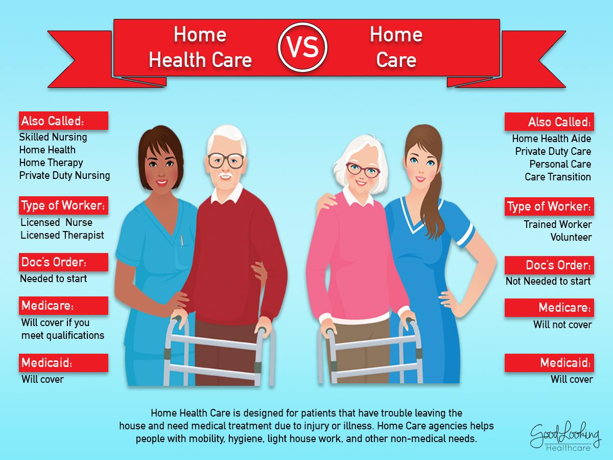 Home Health Care vs Home Care (Info Graph)