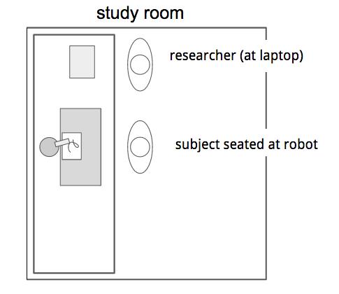 robot collaborator condition