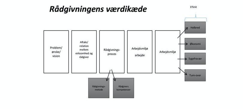 Arbejdsmiljørådgivningens værdikæde