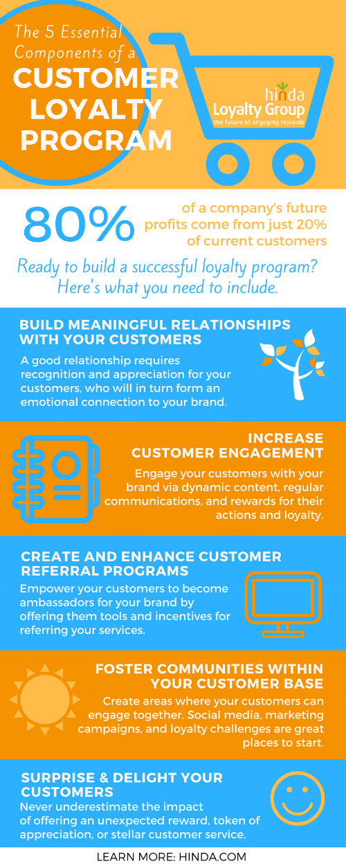 5-Components-of-Customer-Loyalty-Program-Infographic2.png