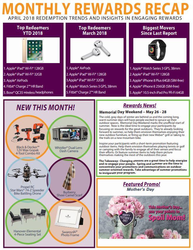 April Monthly Rewards Recap