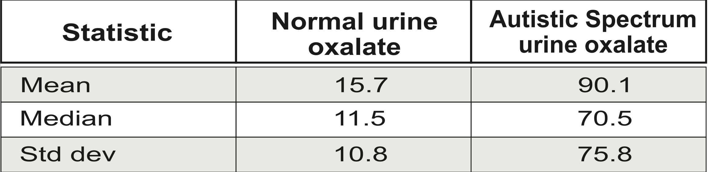 OXALATES CONTROL IS A MAJOR NEW FACTOR IN AUTISM THERAPY