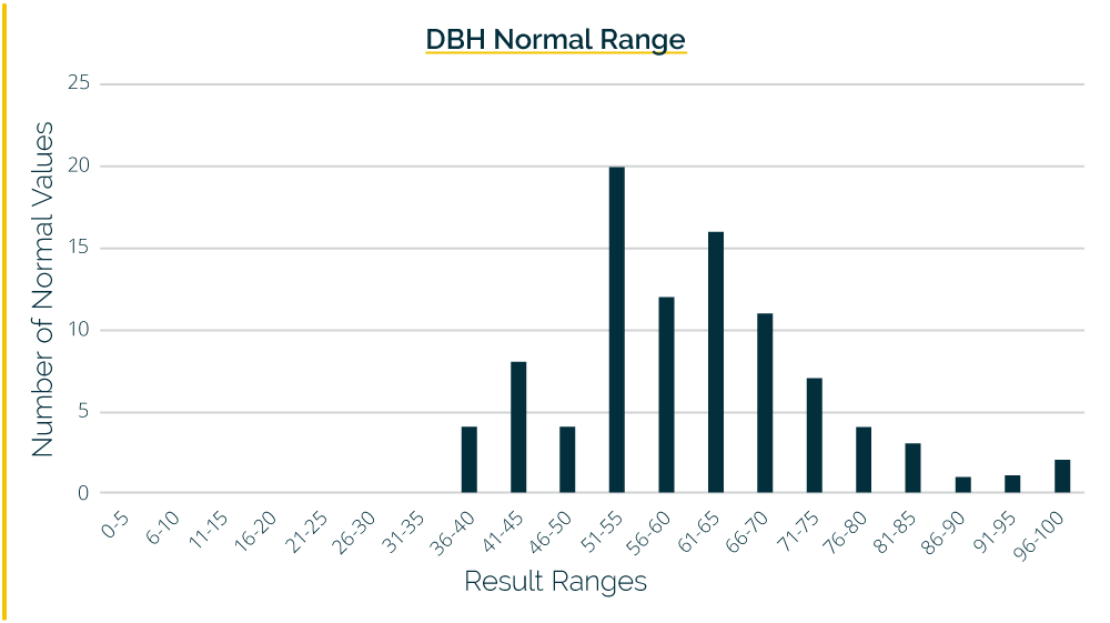 Normal Values for DBH   A normal range study at The Great Plains Laboratory of both adult males and females found no difference between adult males and females, so data were combined into a single normal range shown below.