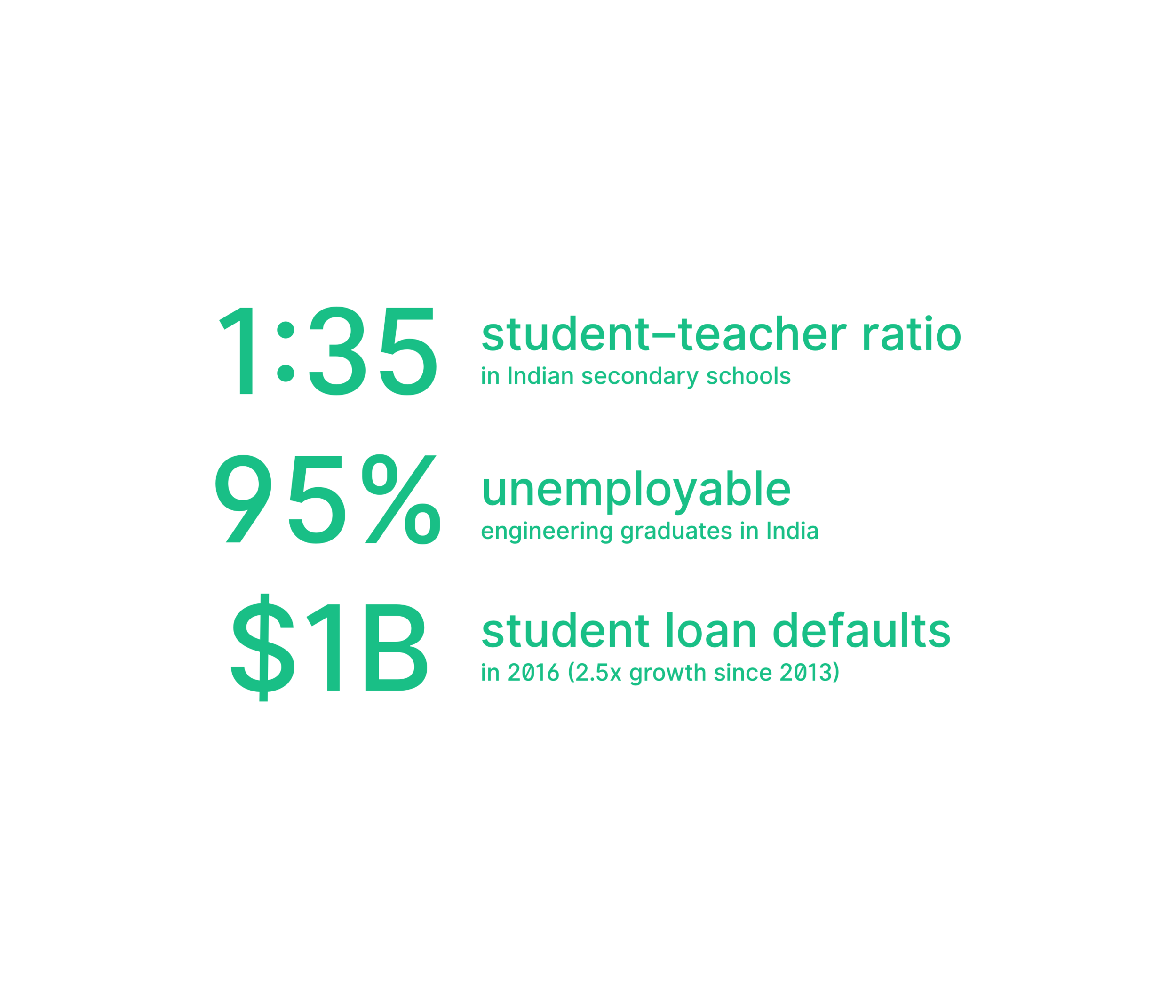 A broken education system - There is one teacher for every 35 students in Indian secondary schools, and 95% of our engineering graduates are unemployable. The student loan defaults increased at 2.5x between 2013 and 2016 to $1 billion.
