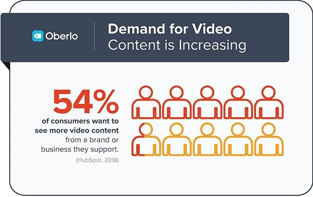 Did you know? #VideoMarketingWorks