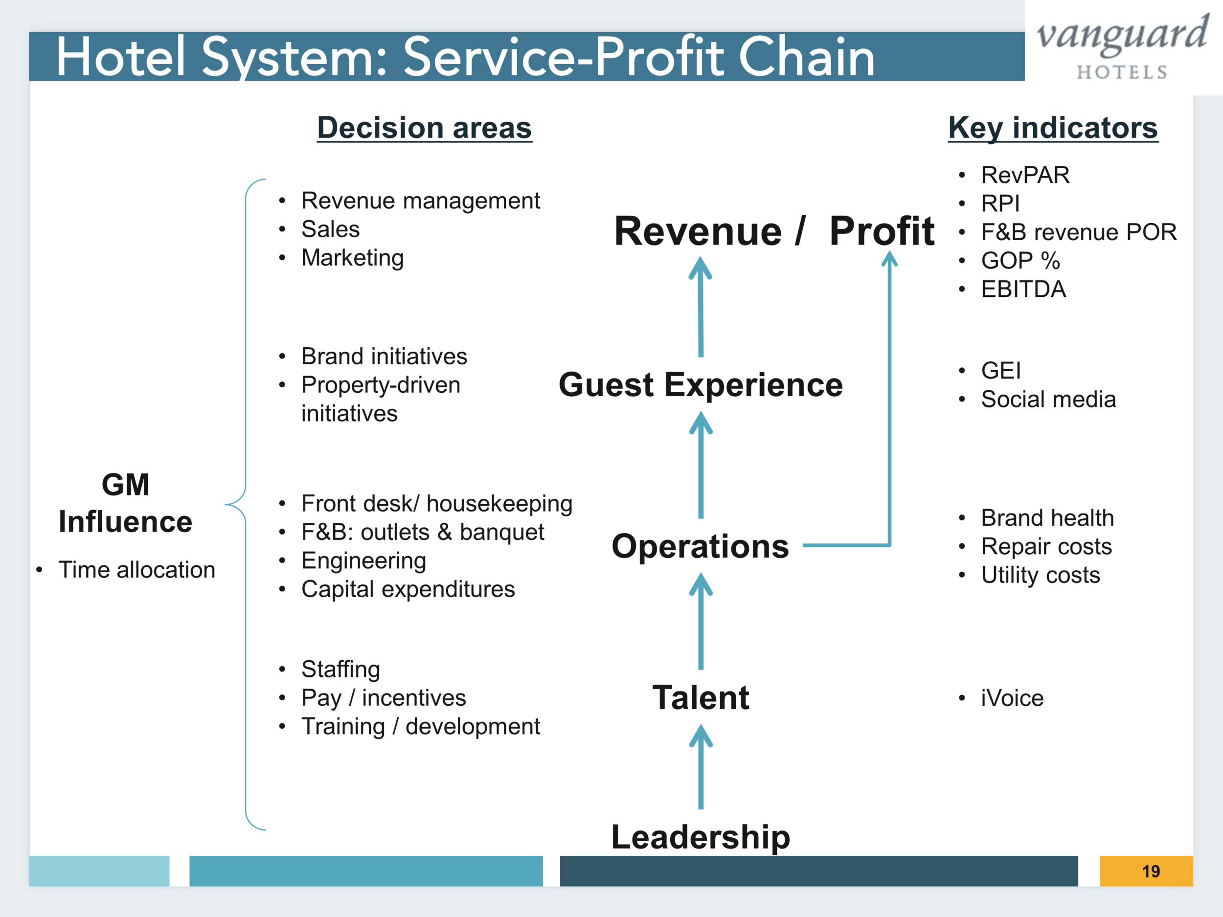 Service Profit Chain Connects Decisions to Results