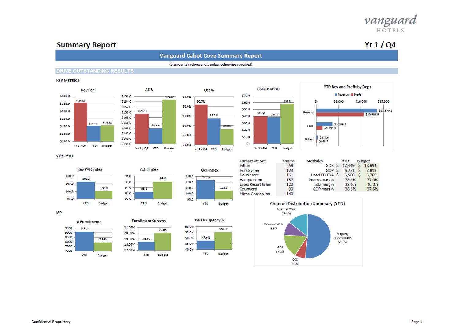 Sample Report: Summary Dashboard