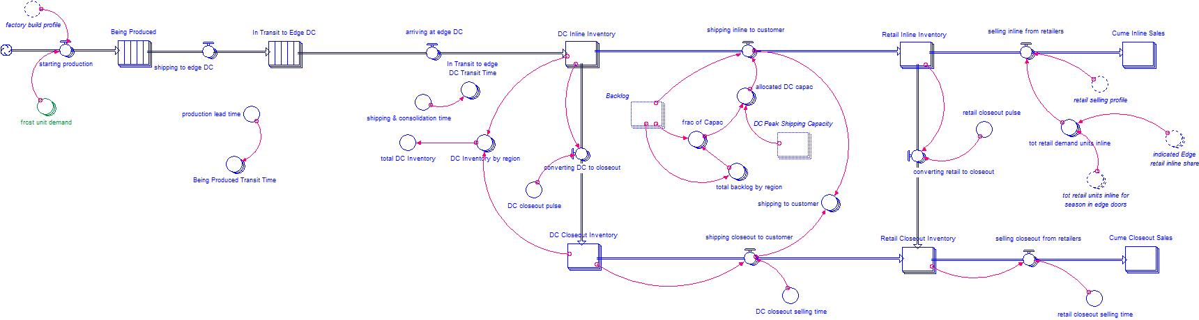 Portion of edge Inc. supply chain model