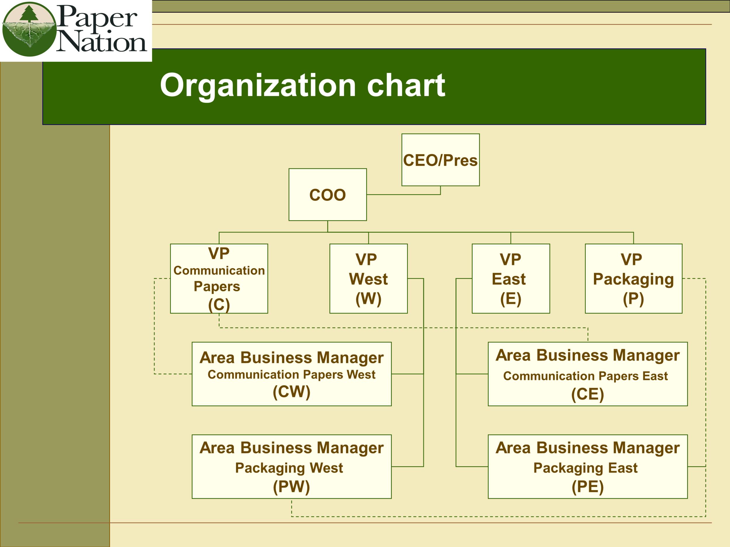 Paper Nation Organization Chart
