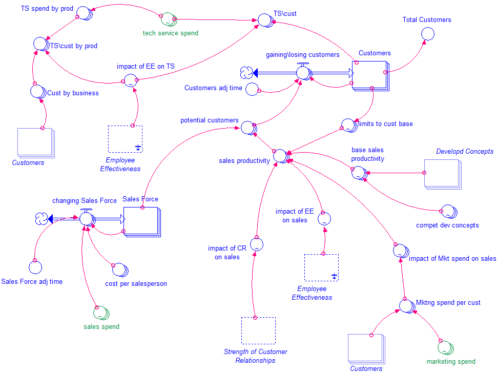 One Sector of dynamic systems Model