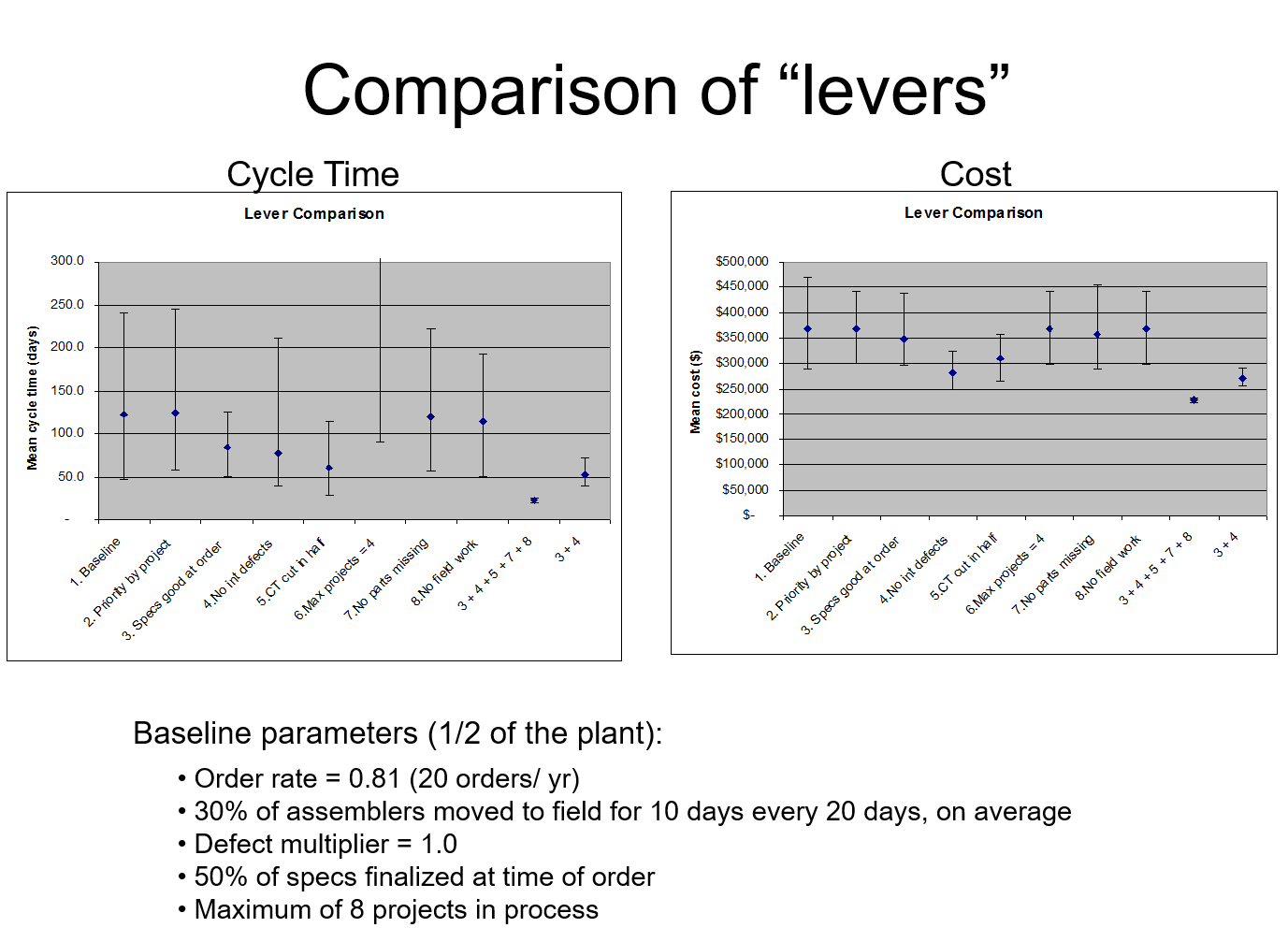 Summary of modeling results comparing strategies