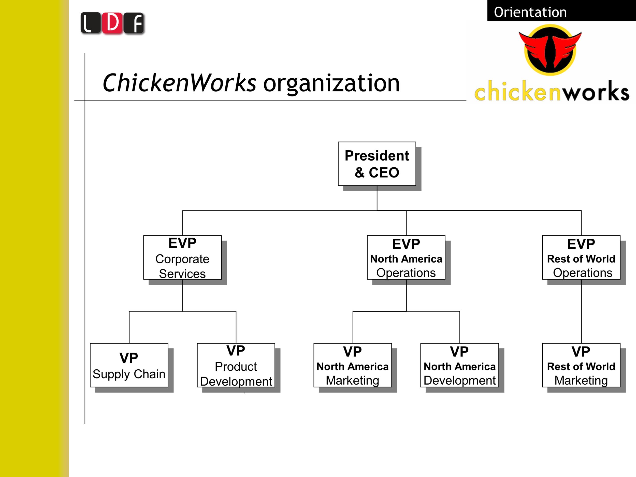 ChickenWorks organizational chart