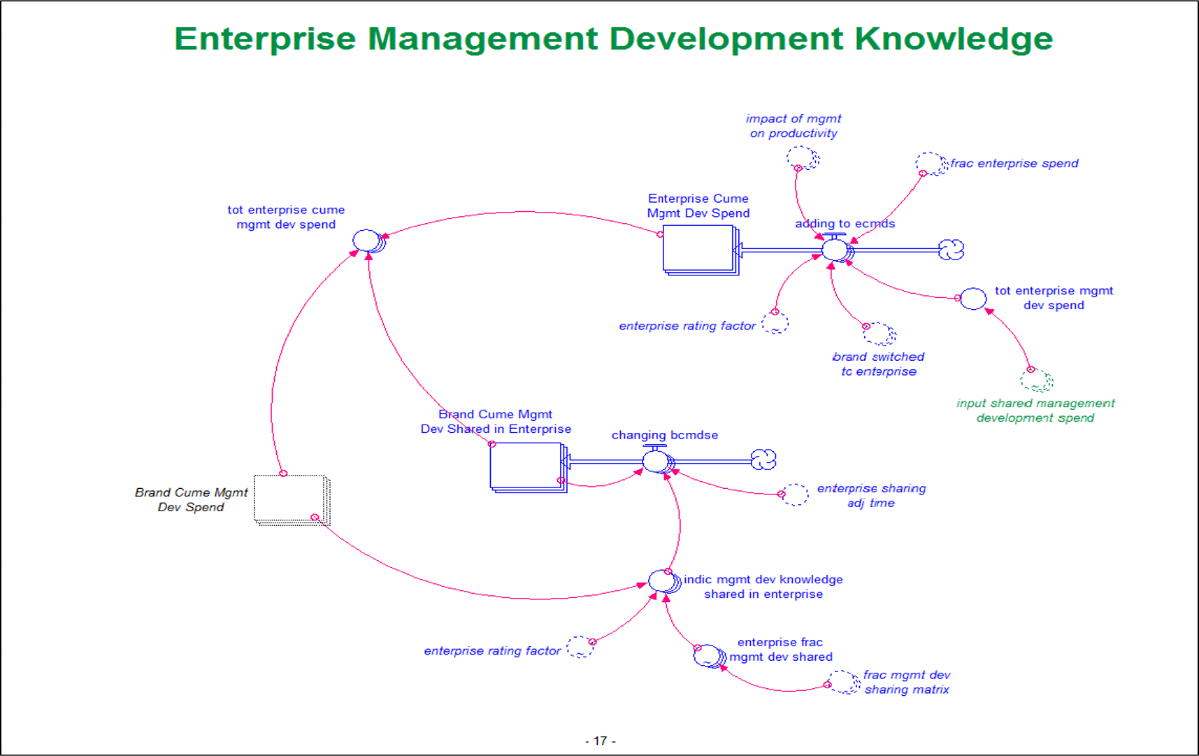 Portion of ChickenWorks SyStem Dynamics MOdel