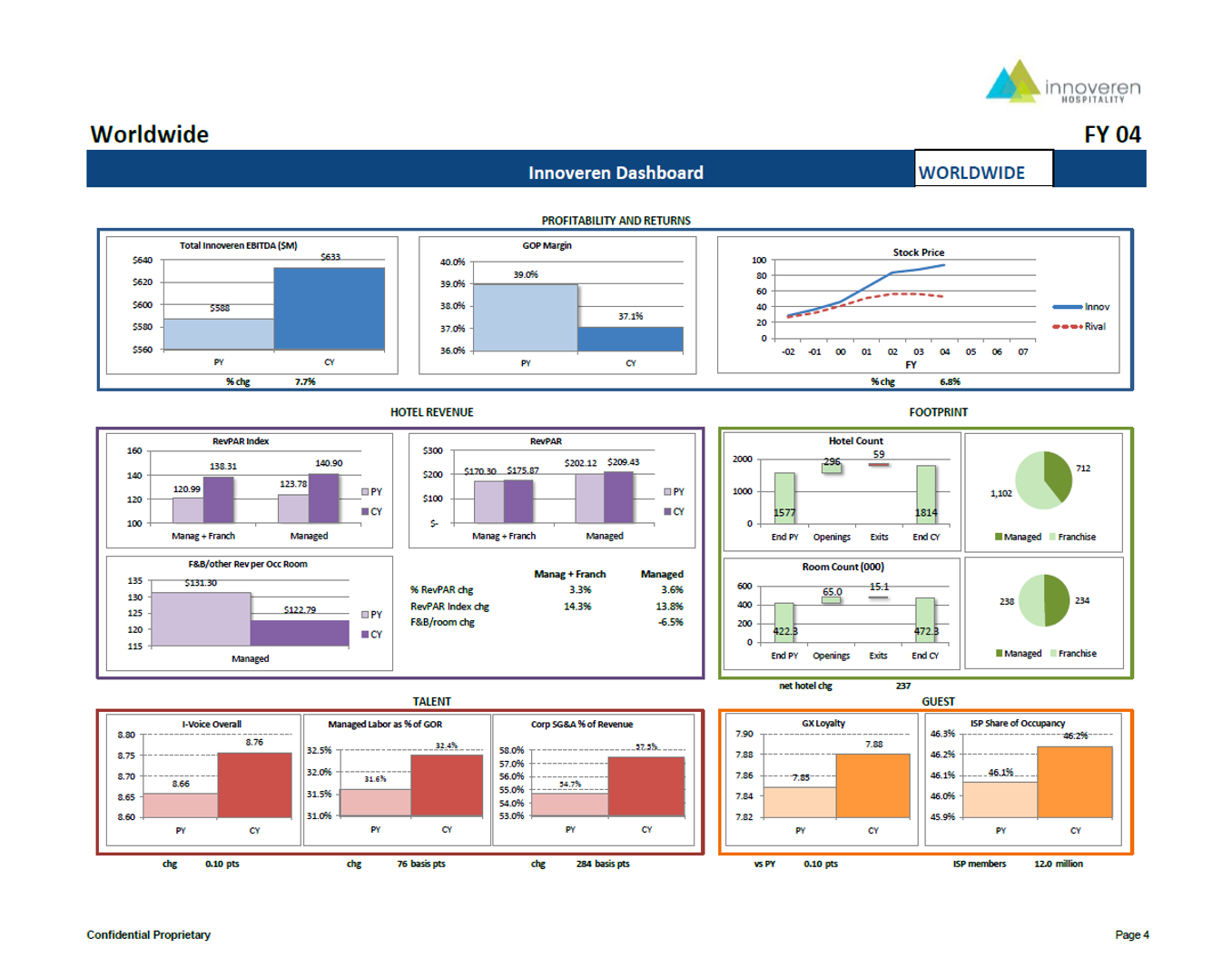 Sample Page from Simulation output report: Innoveren Worldwide Dashboard