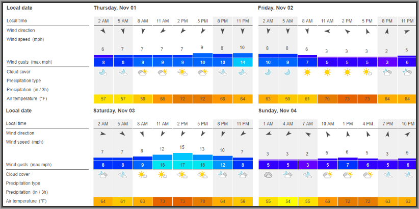 Weather data via Windfinder.com. Click      HERE      to see an updated forecast.
