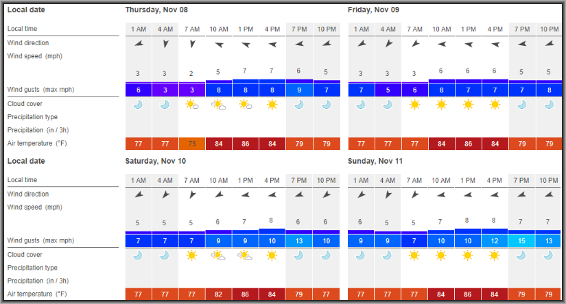 Click    HERE    to link to    Windfinder.com    to get an updated forecast leading up to lineup lock.