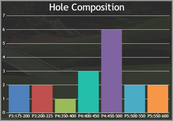 Stat via  Fantasy National Golf Club