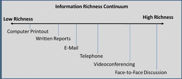 Information Richness Continuum