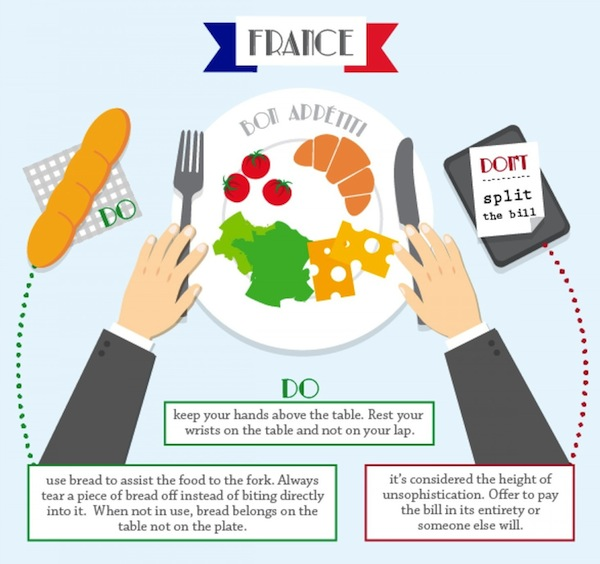 French etiquette at the table