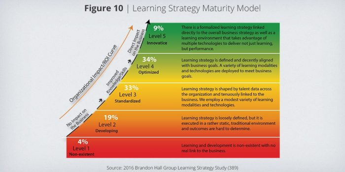 aligning learning enablement with strategy