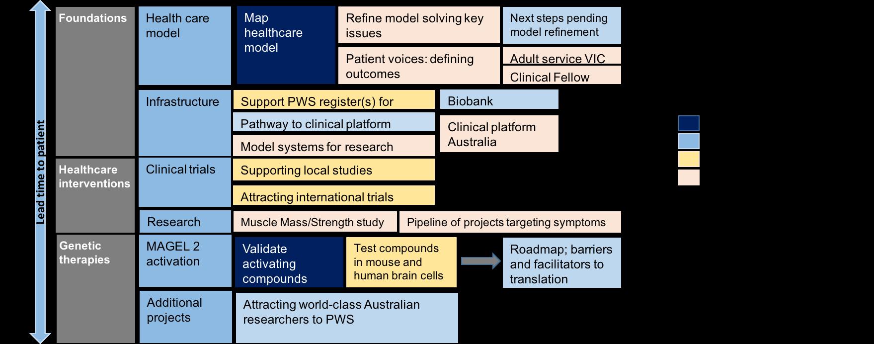 PWRFA Research Portfolio