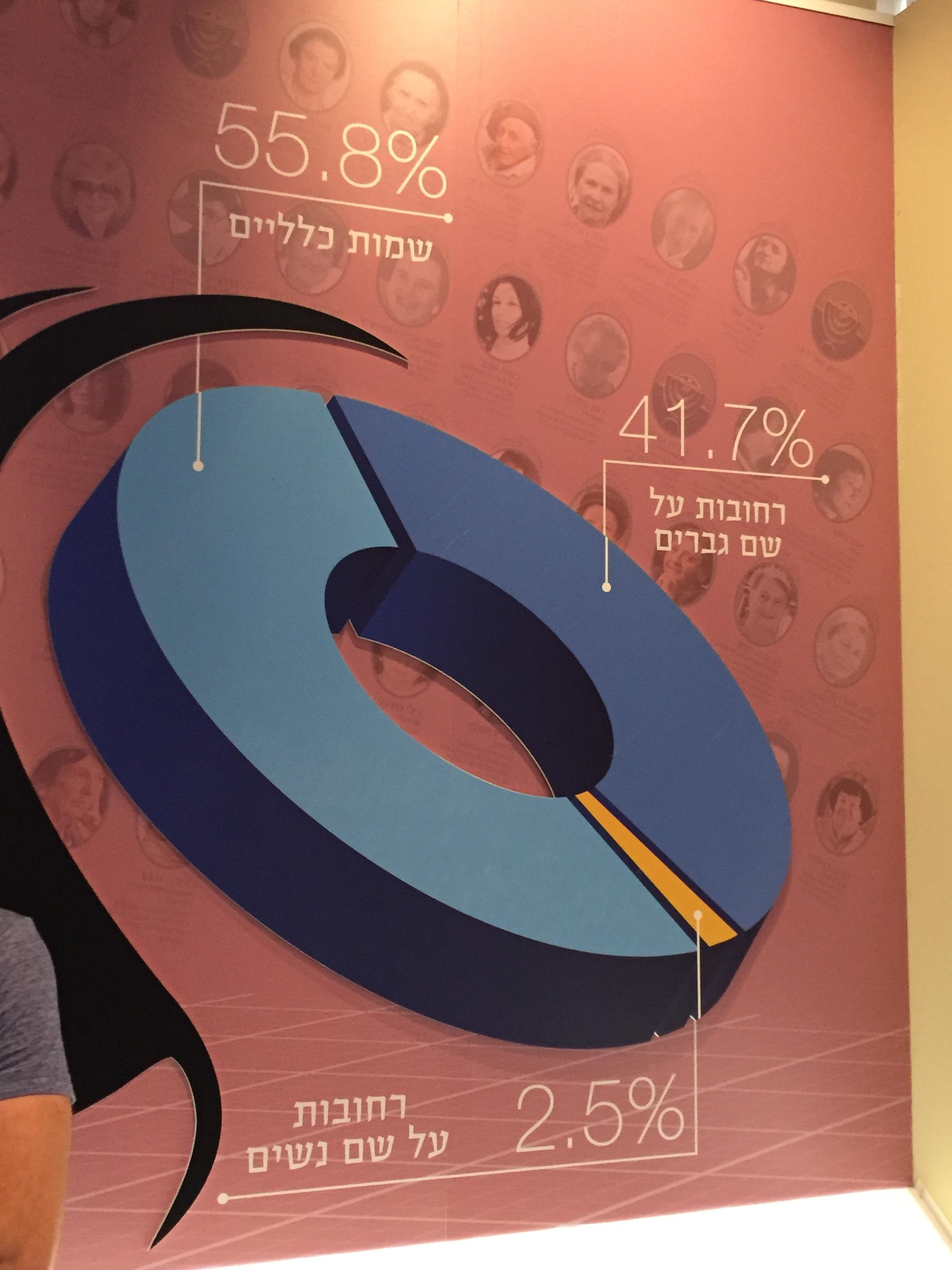 """מתוך התערוכה """"רחובות תל אביב"""" במוזיאון הרצלילינבלום"""