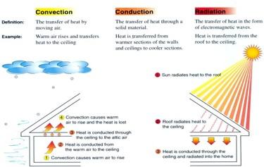radiant heat