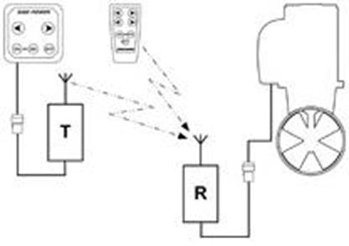 Radio Link for Control Panels