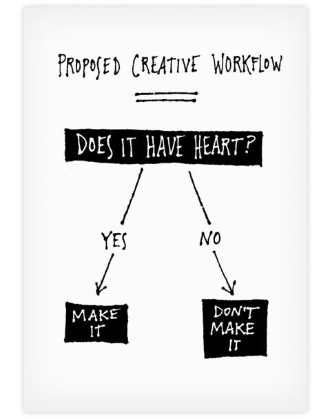 Proposed Creative Workflow -  Laura Olin  &  Frank Chimero
