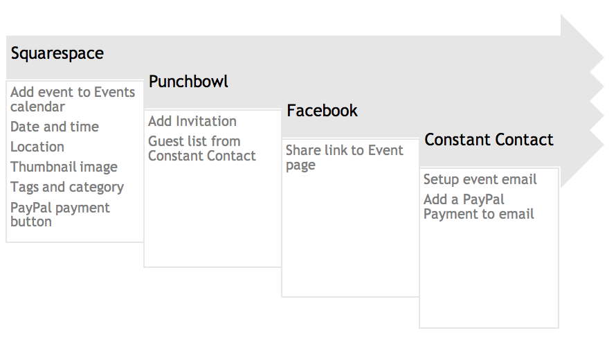 In the old workflow with Punchbowl,  p  ayments could not  be integrated into the invitation,  which meant that PayPal payment buttons had to be added to the website event and the newsletter e-mail, and there was no way to see in the Punchbowl event registration which guests had paid.