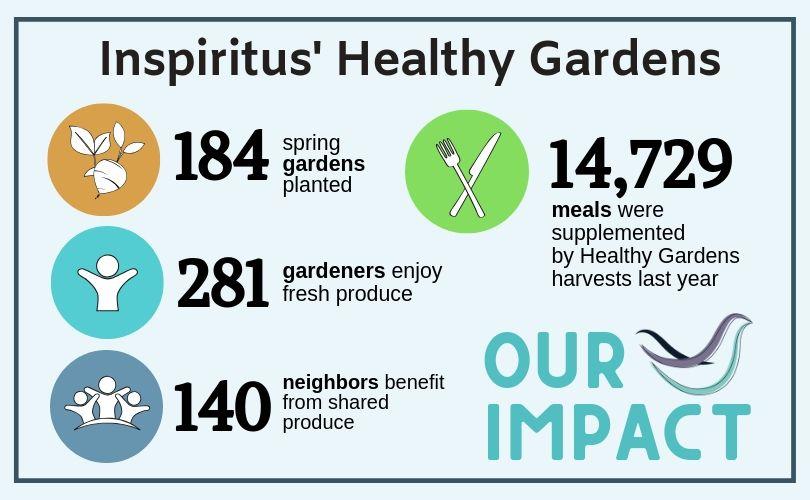 healthy gardens impact.jpg
