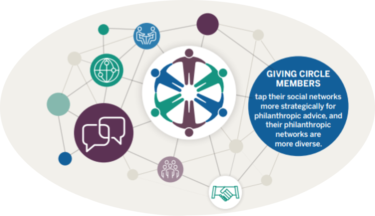Source:  Giving Circle Membership: How Collective Giving Impacts Donors