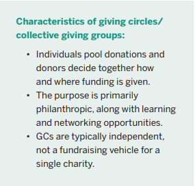Source:  Giving Circle Membership: How Collective Giving Impacts Donors.