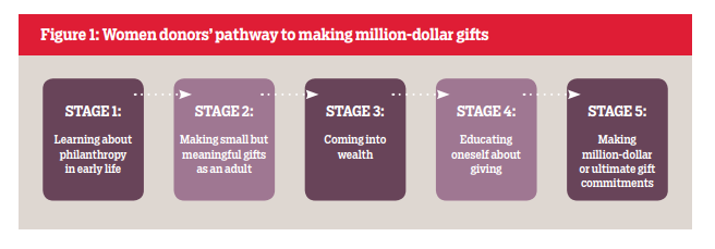 Source:  Giving By And For Women Report