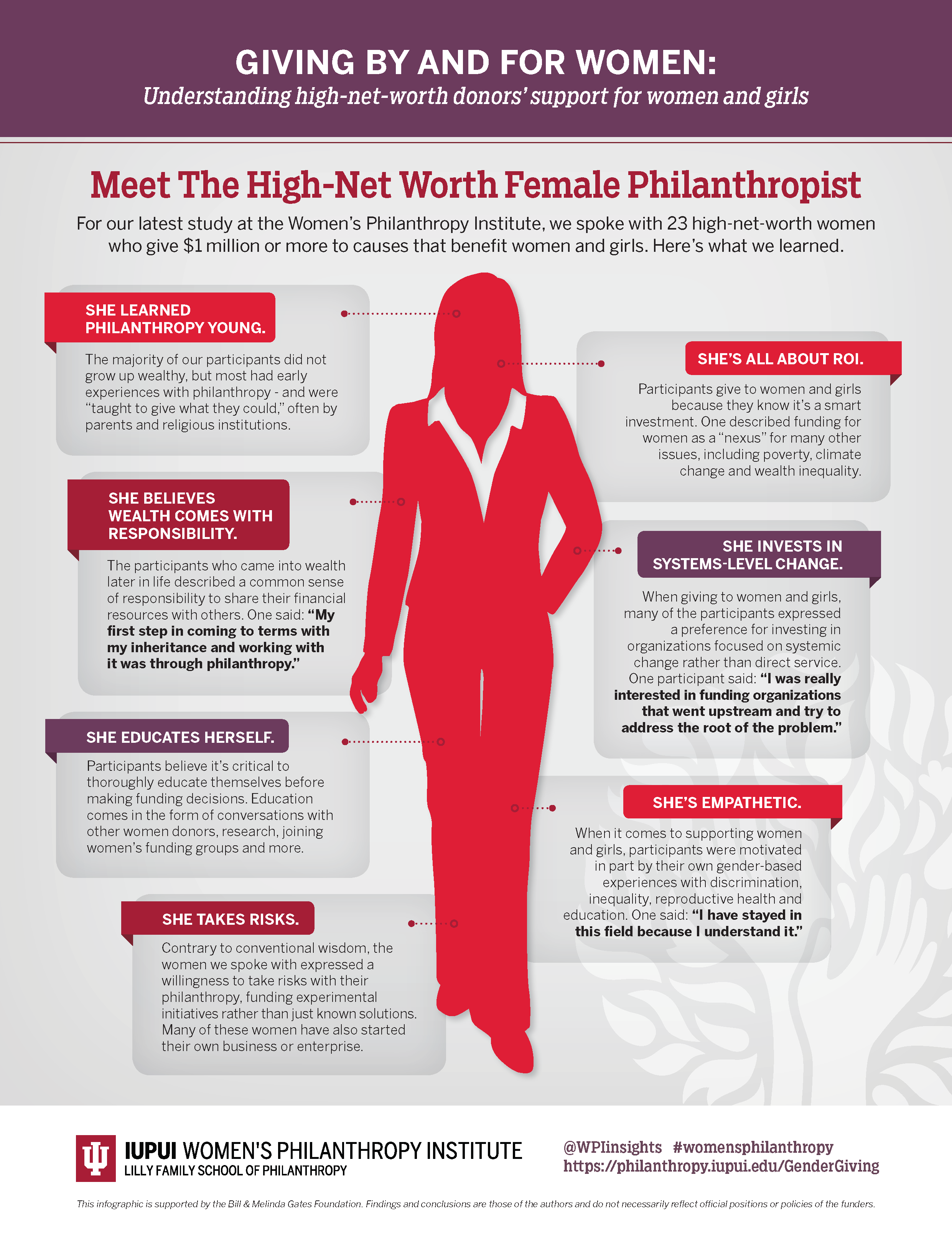 Source:  Giving By And For Women Infographic