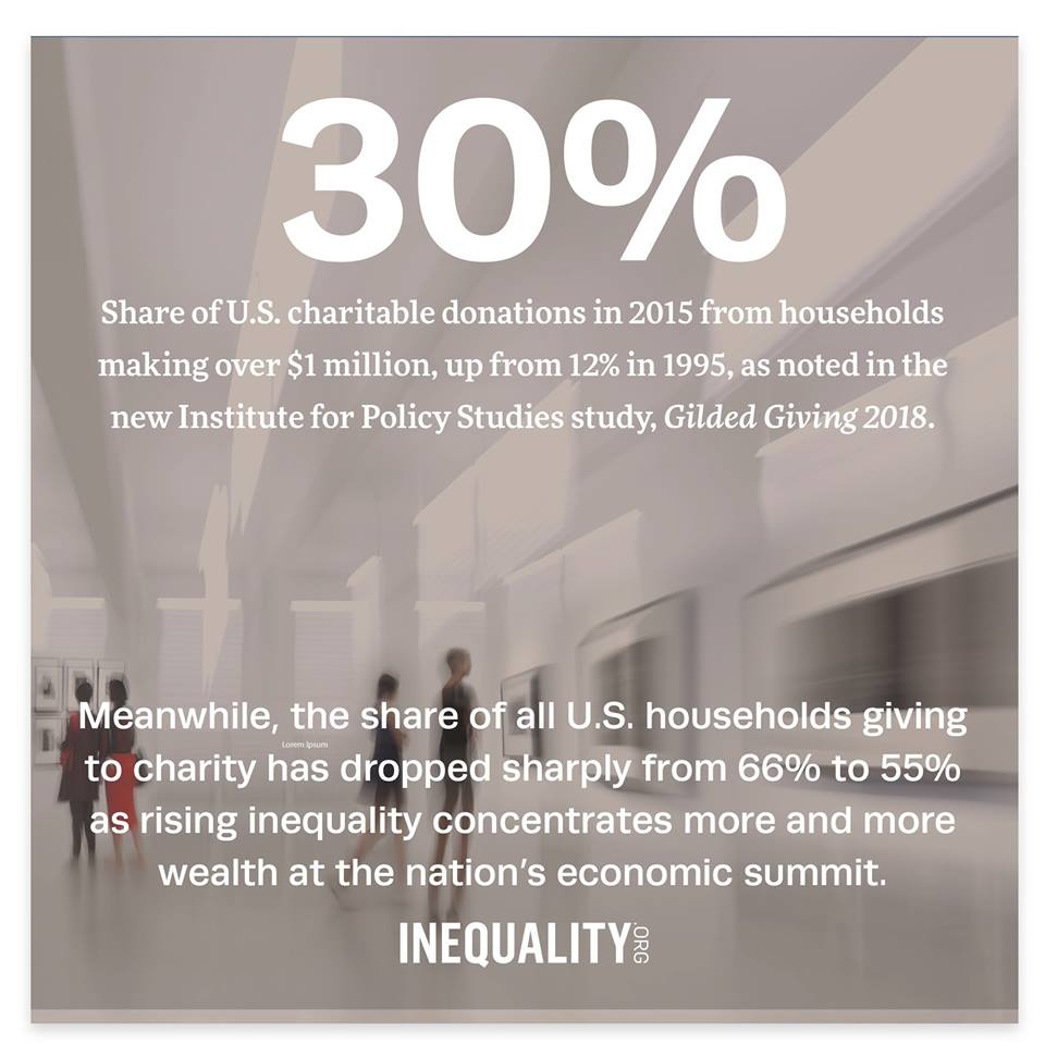 Source:  Inequality.org